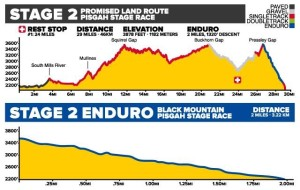 '16 stage two profile